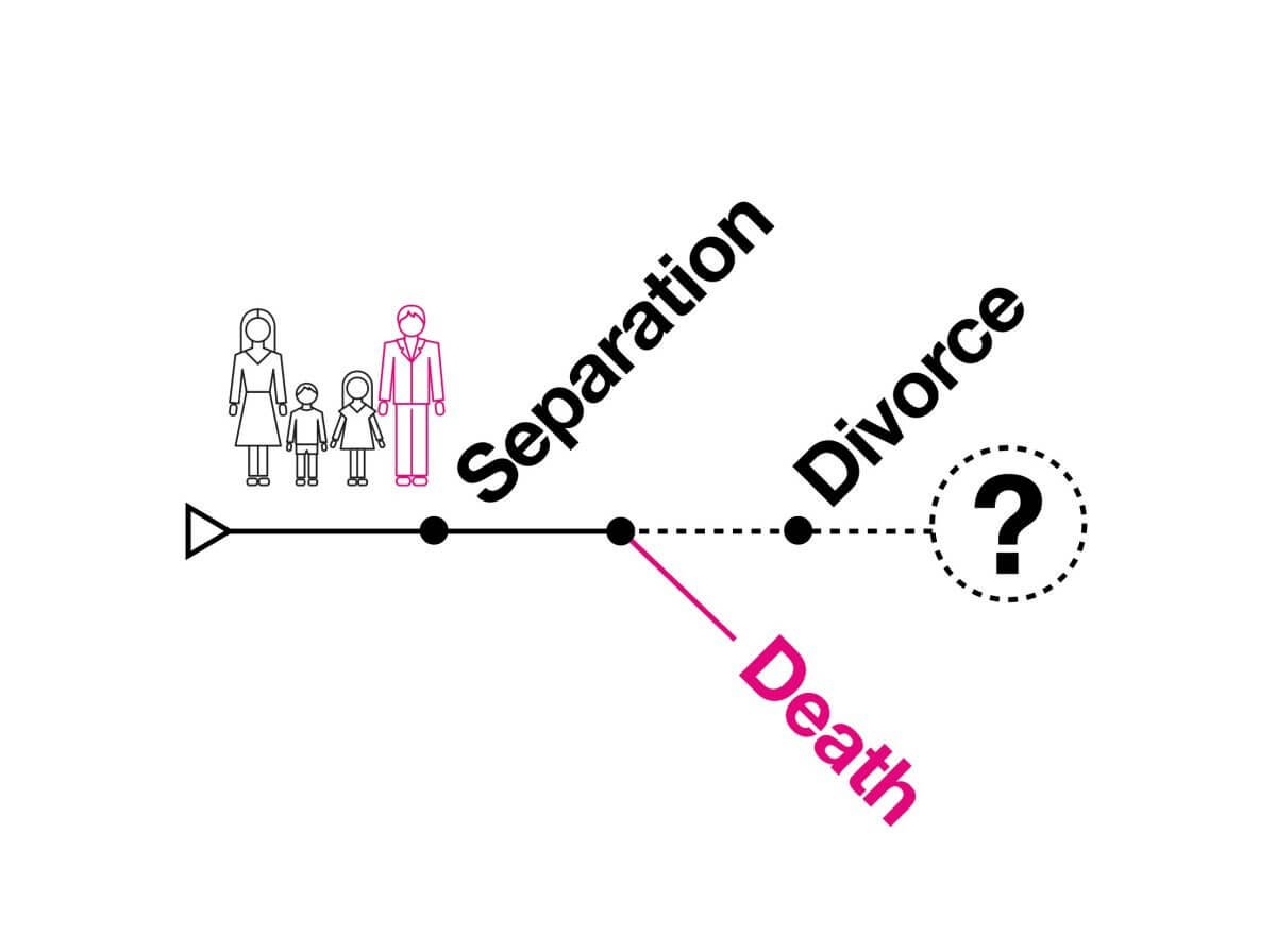 Death after separation, but before divorce – How does it affect your Will?